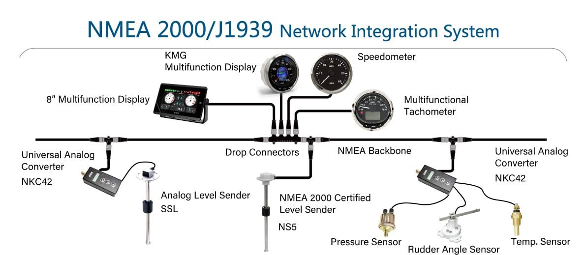 NMEA-2000-J1939 Network