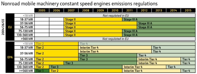 Nonroad Mobile Machinery Constant Speed Engines Emissions Regulations