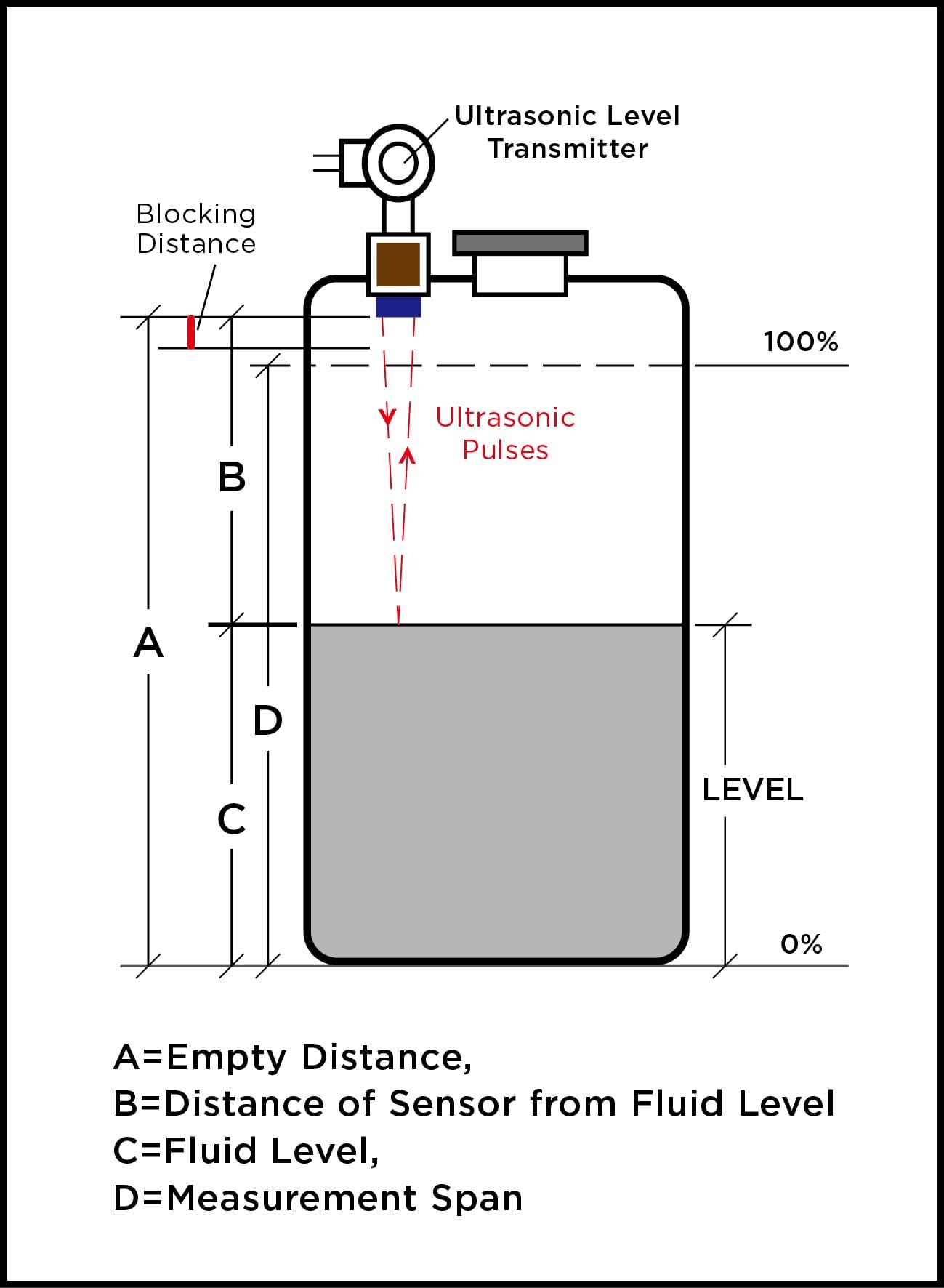 Ultrasonic Level Sensing Diagram