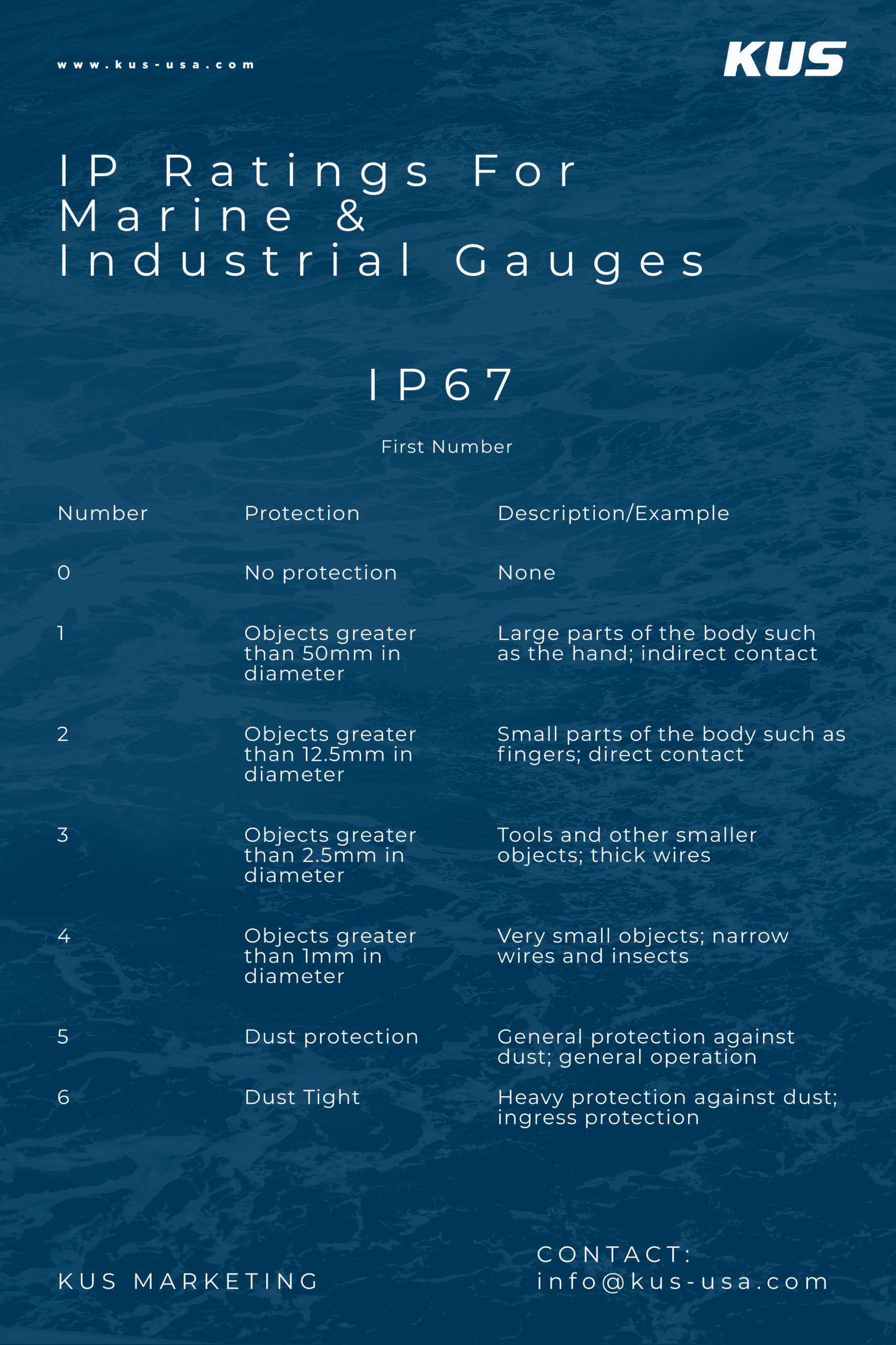 IP Ratings For Marine & Industrial Gauges (First Number(