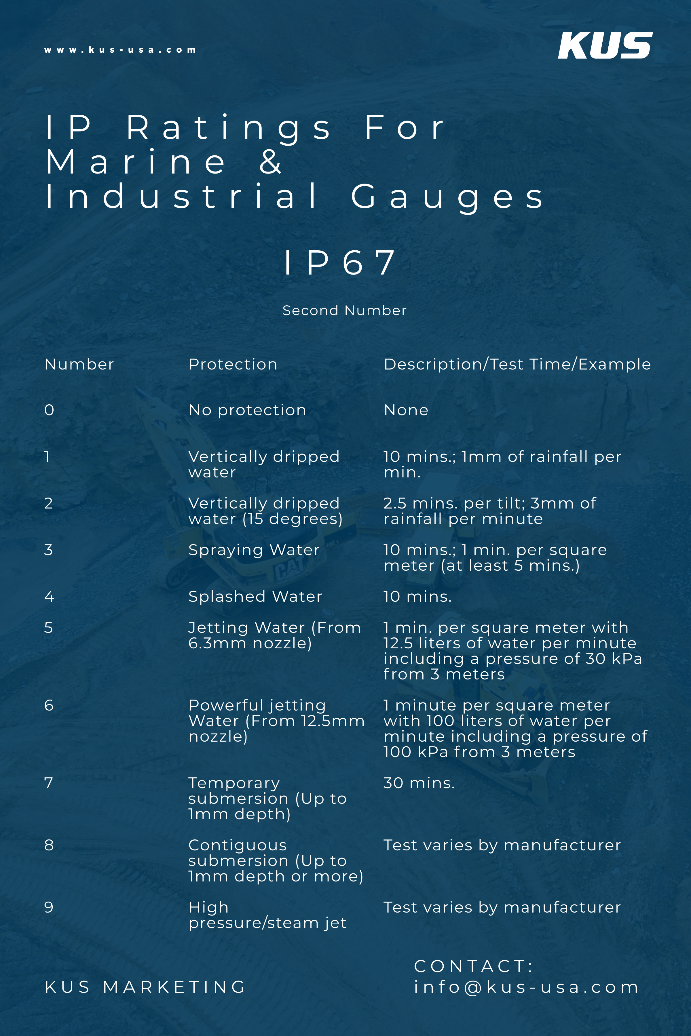 IP Ratings For Marine & Industrial Gauges (Second Number(